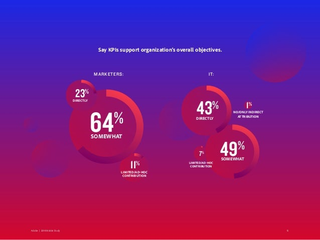 Say KPIs support organization's overall objectives. 64% SOMEWHAT 49% SOMEWHAT 43% DIRECTLY 11% LIMITED/AD-HOC CONTRIBUTION...