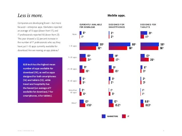 19Adobe   2018 Mobile Study Companies are developing fewer—but more focused—enterprise apps. Marketers reported an average...