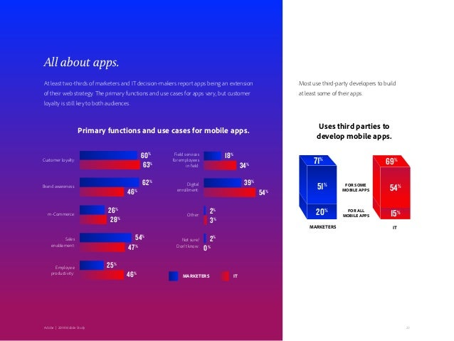 Adobe   2018 Mobile Study 20 All about apps. At least two-thirds of marketers and IT decision-makers report apps being an ...