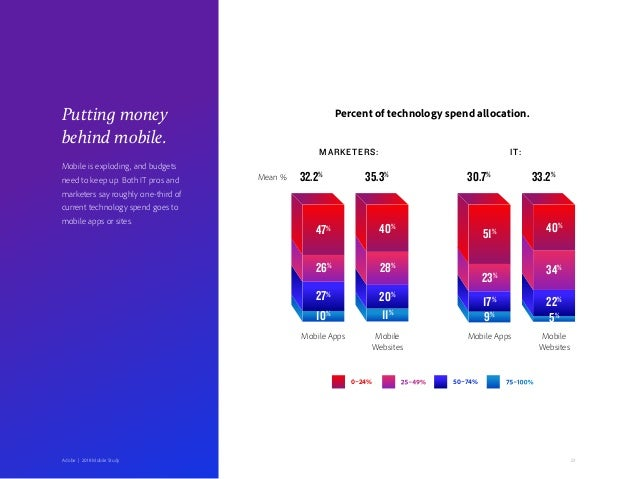 23Adobe   2018 Mobile Study Putting money behind mobile. Percent of technology spend allocation. MARKETERS: IT: 47% 32.2% ...
