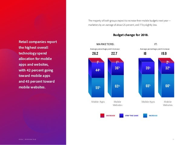 24Adobe   2018 Mobile Study 55% 65% 63% 66% 44% 35%36% 32% DECREASE STAY THE SAME INCREASE 1% 1% 2% MARKETERS: IT: Mobile ...