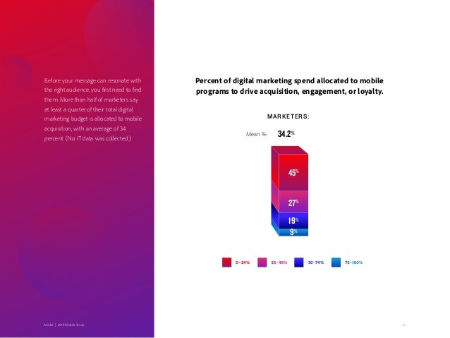 26Adobe   2018 Mobile Study 45% 9% 19% 27% Percent of digital marketing spend allocated to mobile programs to drive acquis...