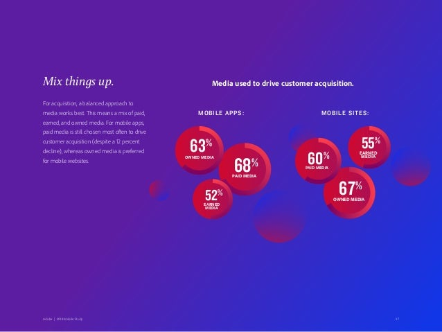 27Adobe   2018 Mobile Study Mix things up. For acquisition, a balanced approach to media works best. This means a mix of p...