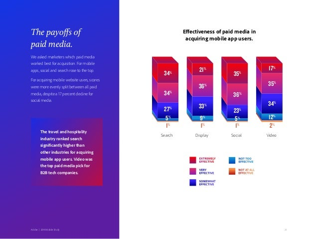 28Adobe   2018 Mobile Study The payoffs of paid media. We asked marketers which paid media worked best for acquisition. Fo...