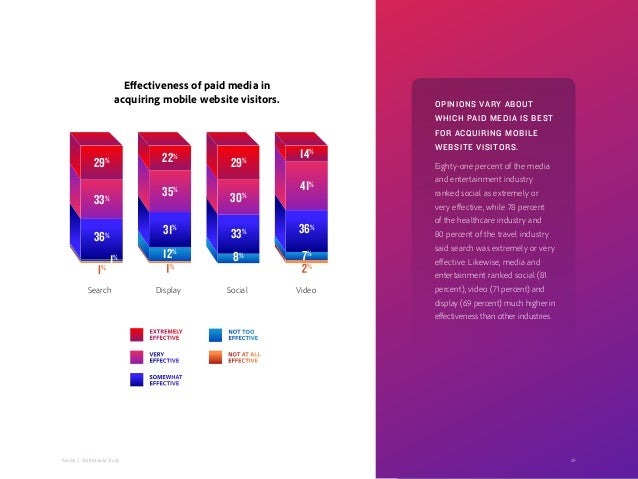 29Adobe   2018 Mobile Study Effectiveness of paid media in acquiring mobile website visitors. OPINIONS VARY ABOUT WHICH PA...