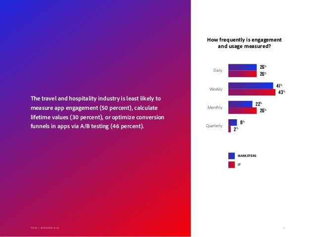 32Adobe   2018 Mobile StudyFebruary 2018   The Next Mobile Decade The travel and hospitality industry is least likely to m...