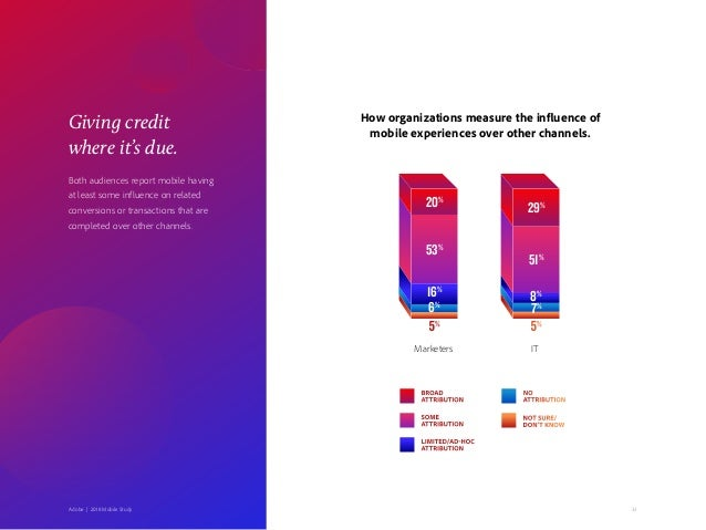 33Adobe   2018 Mobile Study Giving credit where it's due. Both audiences report mobile having at least some influence on r...