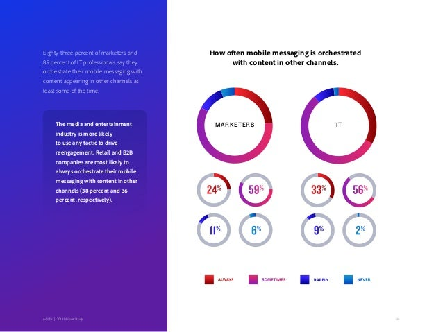 39Adobe   2018 Mobile Study How often mobile messaging is orchestrated with content in other channels. ALWAYS SOMETIMES NE...