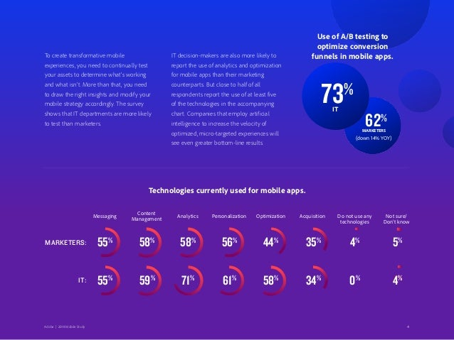 41Adobe   2018 Mobile Study IT decision-makers are also more likely to report the use of analytics and optimization for mo...