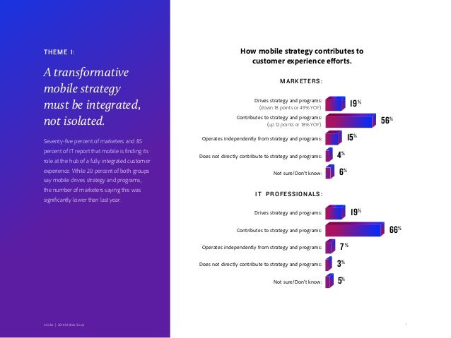 (down 18 points or 49% YOY) (up 12 points or 18% YOY) 7Adobe   2018 Mobile Study How mobile strategy contributes to custom...