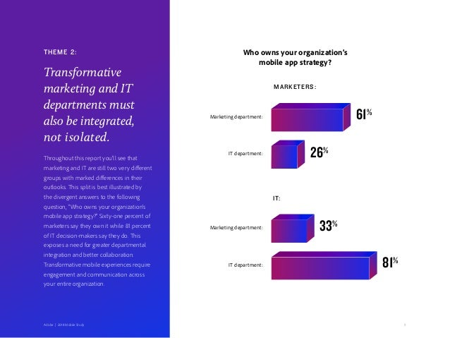 8Adobe   2018 Mobile Study Who owns your organization's mobile app strategy? MARKETERS: IT: Marketing department: Marketin...