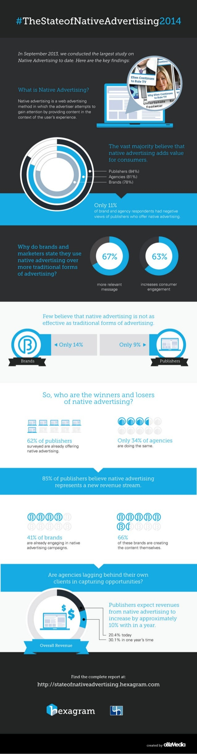 State of Native Advertising 2014