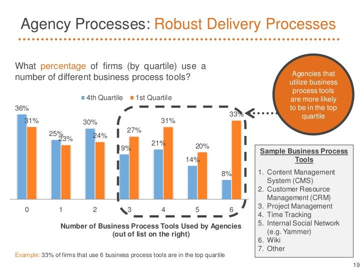 Agency Processes: Robust Delivery ProcessesWhat percentage of firms (by quartile) use a                                   ...
