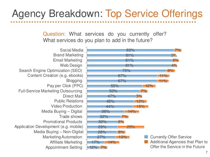 Agency Breakdown: Top Service Offerings                Question: What services do you currently offer?                What...