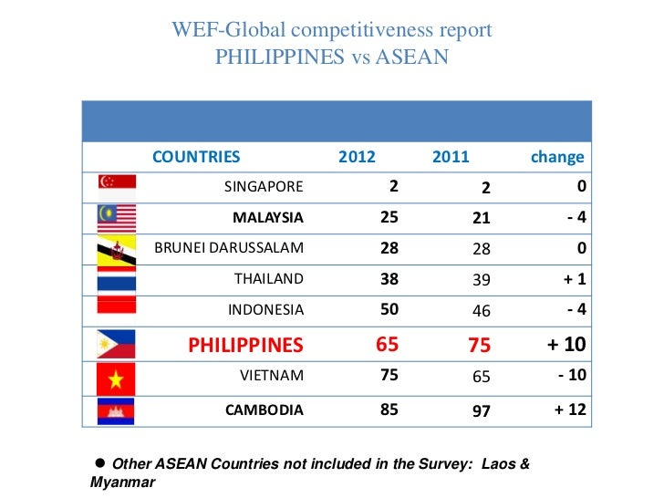 philippines in global competitiveness essay