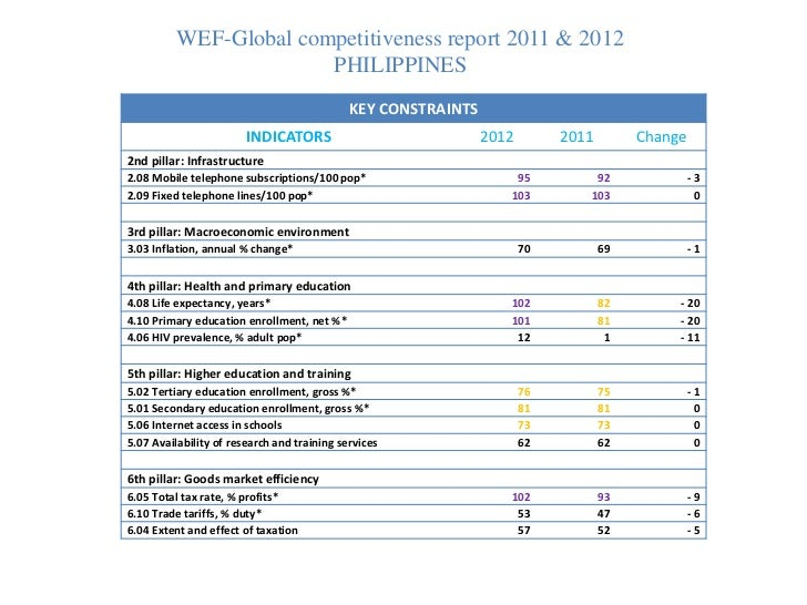 global competitiveness report and switzerland essay The global competitiveness report 2001-2002 : world economic forum,   summary: this report offers specific competitive information on the world's key.