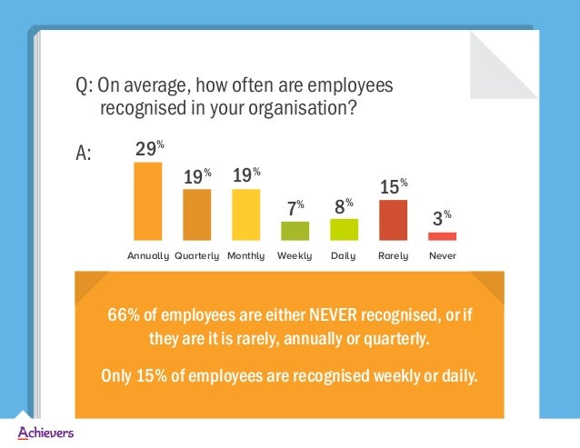 Q: On average, how often are employees recognised in your organisation? A: 66% of employees are either NEVER recognised, o...