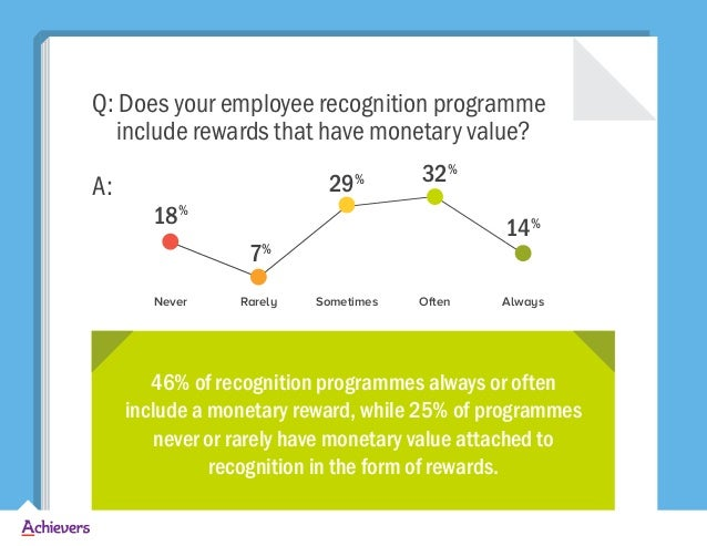Q: Does your employee recognition programme include rewards that have monetary value? A: 46% of recognition programmes alw...