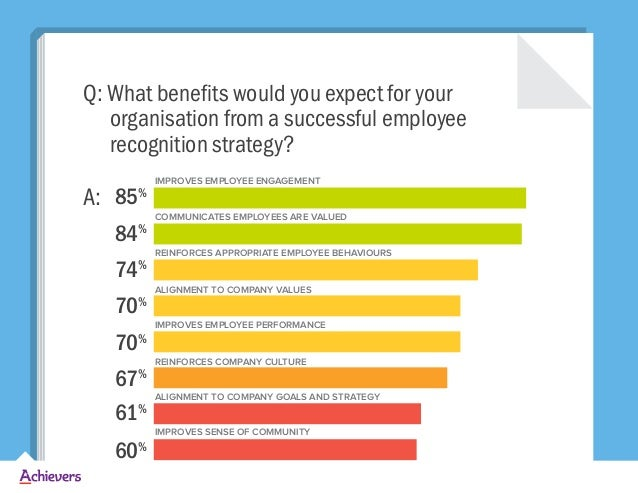 Q: What benefits would you expect for your organisation from a successful employee recognition strategy? A: IMPROVES EMPLO...