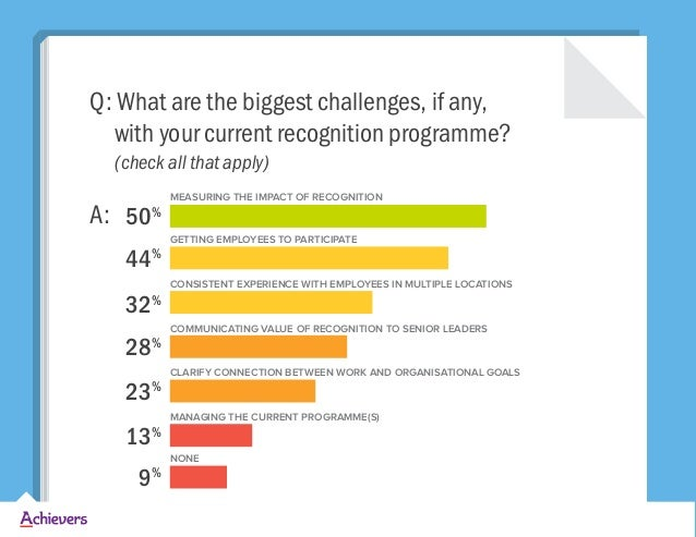 Q: What are the biggest challenges, if any, with your current recognition programme? (check all that apply) A: MEASURING T...
