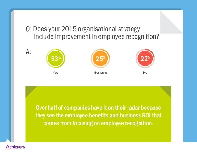 Q: Does your 2015 organisational strategy include improvement in employee recognition? A: Yes Not sure No 53% 25% 22% Over...