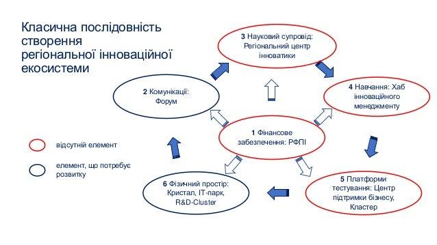 Класична послідовність створення регіональної інноваційної екосистеми 1 Фінансове забезпечення: РФПІ 5 Платформи тестуванн...