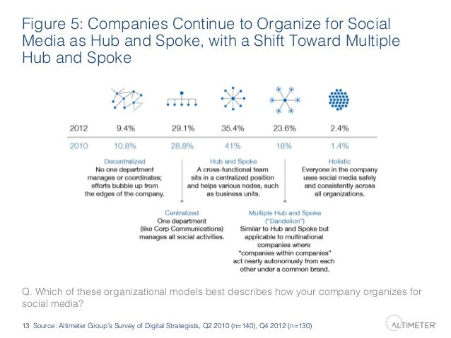 Figure 5: Companies Continue to Organize for Social Media as Hub and Spoke, with a Shift Toward Multiple Hub and Spoke!  Q...
