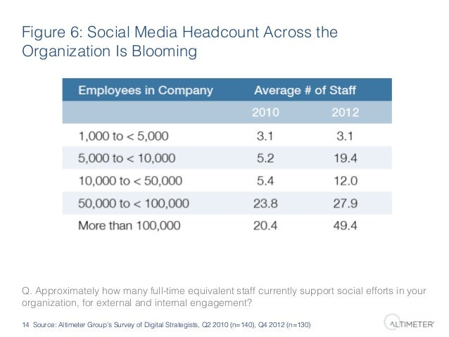 Figure 6: Social Media Headcount Across the Organization Is Blooming!  Q. Approximately how many full-time equivalent staf...