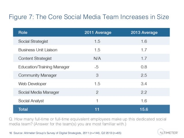 Figure 7: The Core Social Media Team Increases in Size!  Q. How many full-time or full-time equivalent employees make up t...