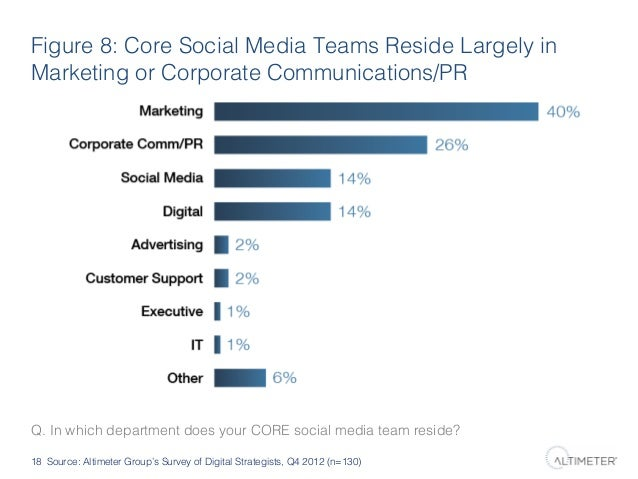Figure 8: Core Social Media Teams Reside Largely in Marketing or Corporate Communications/PR!  Q. In which department does...