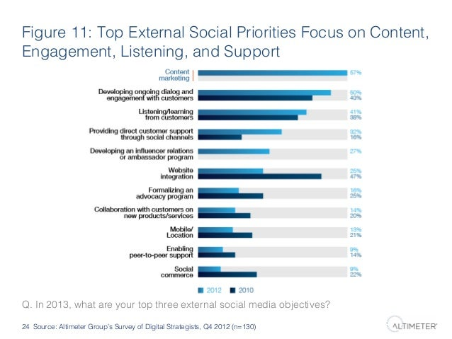 Figure 11: Top External Social Priorities Focus on Content, Engagement, Listening, and Support!  Q. In 2013, what are your...
