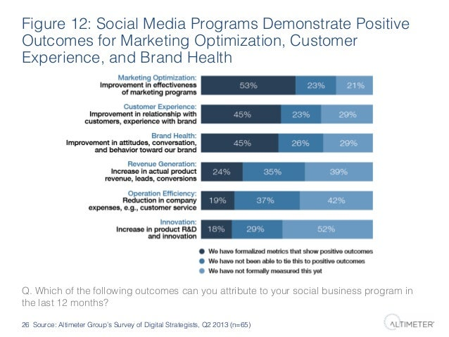 Figure 12: Social Media Programs Demonstrate Positive Outcomes for Marketing Optimization, Customer Experience, and Brand ...