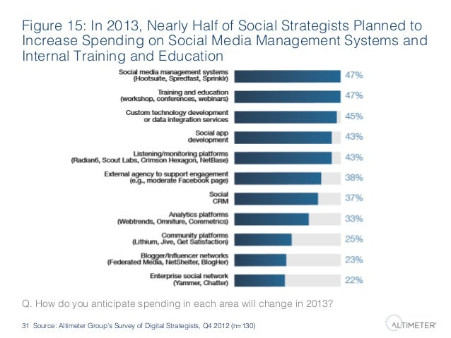 Figure 15: In 2013, Nearly Half of Social Strategists Planned to Increase Spending on Social Media Management Systems and ...