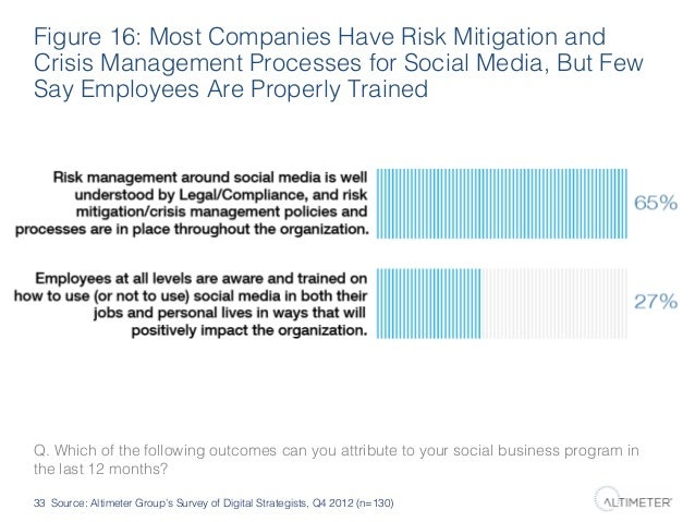 Figure 16: Most Companies Have Risk Mitigation and Crisis Management Processes for Social Media, But Few Say Employees Are...