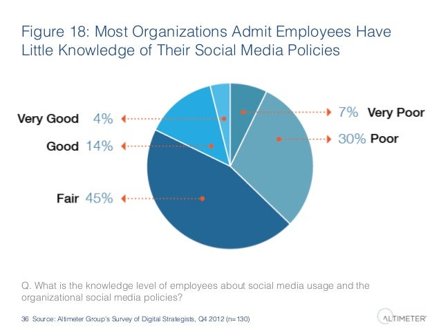 Figure 18: Most Organizations Admit Employees Have Little Knowledge of Their Social Media Policies!  Q. What is the knowle...