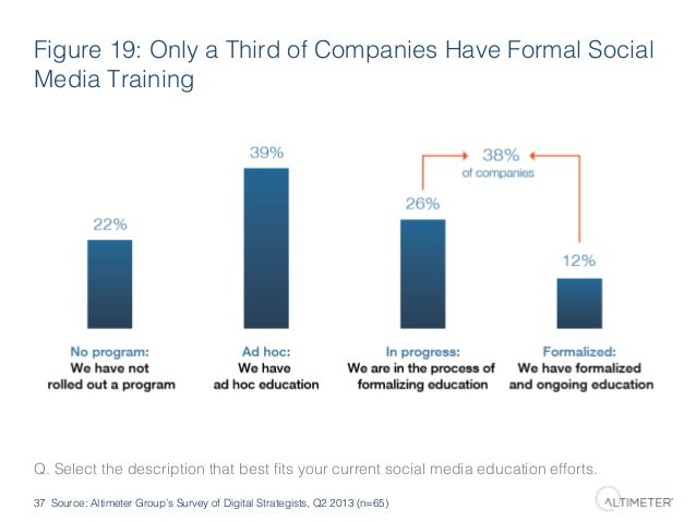 Figure 19: Only a Third of Companies Have Formal Social Media Training!  Q. Select the description that best fits your curr...