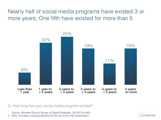 Nearly half of social media programs have existed 3 or more years; One fifth have existed for more than 5!  Q. How long has...