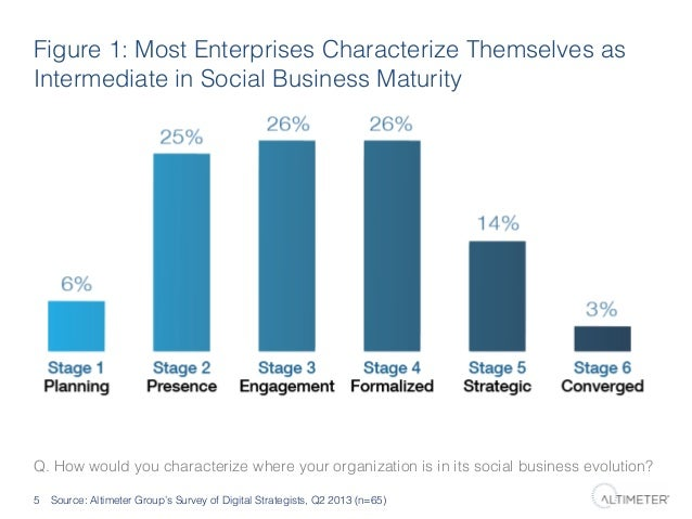 Figure 1: Most Enterprises Characterize Themselves as Intermediate in Social Business Maturity !  Q. How would you charact...