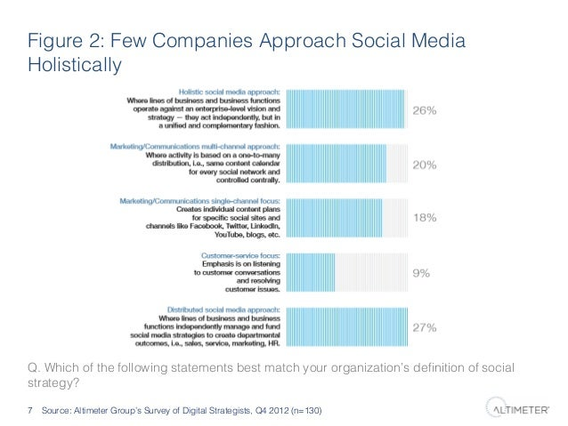 Figure 2: Few Companies Approach Social Media Holistically!  Q. Which of the following statements best match your organiza...