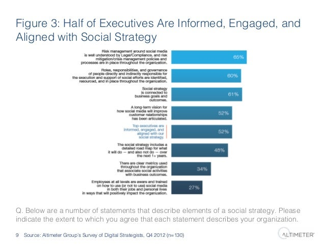 Figure 3: Half of Executives Are Informed, Engaged, and Aligned with Social Strategy!  Q. Below are a number of statements...