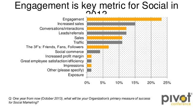 Engagement is key metric for Social in2013Q: One year from now (October 2013), what will be your Organization's primary me...