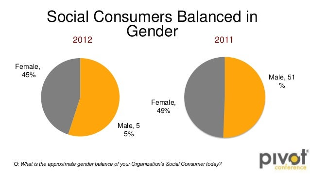 Social Consumers Balanced inGender2012Male, 55%Female,45%2011Male, 51%Female,49%Q: What is the approximate gender balance ...