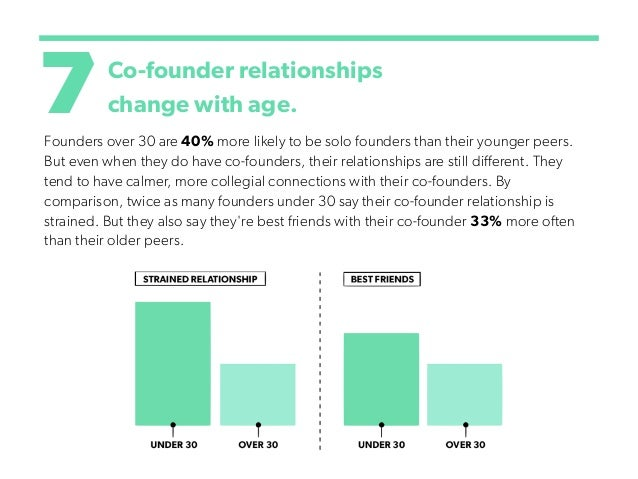 7Co-founder relationships change with age. Founders over 30 are 40% more likely to be solo founders than their younger pee...