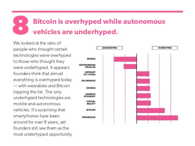 8Bitcoin is overhyped while autonomous vehicles are underhyped. We looked at the ratio of people who thought certain techn...