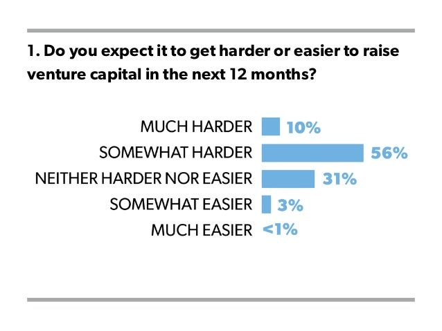 1. Do you expect it to get harder or easier to raise venture capital in the next 12 months?