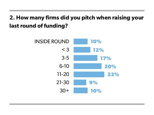2. How many firms did you pitch when raising your last round of funding?