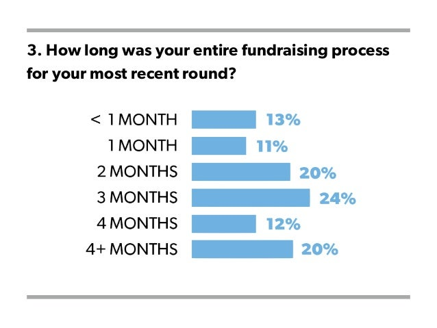 3. How long was your entire fundraising process for your most recent round?