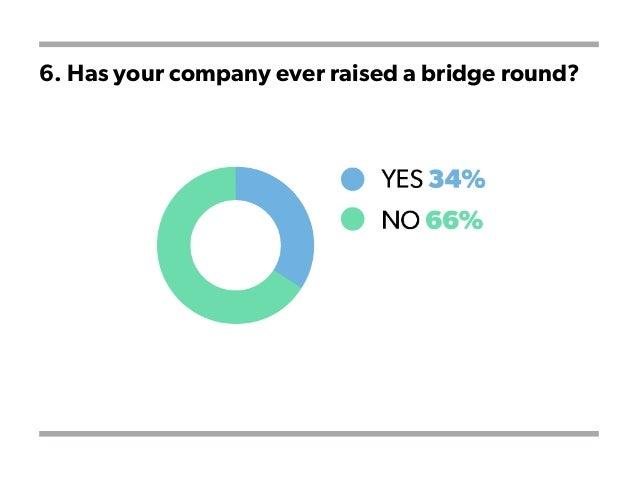 6. Has your company ever raised a bridge round?