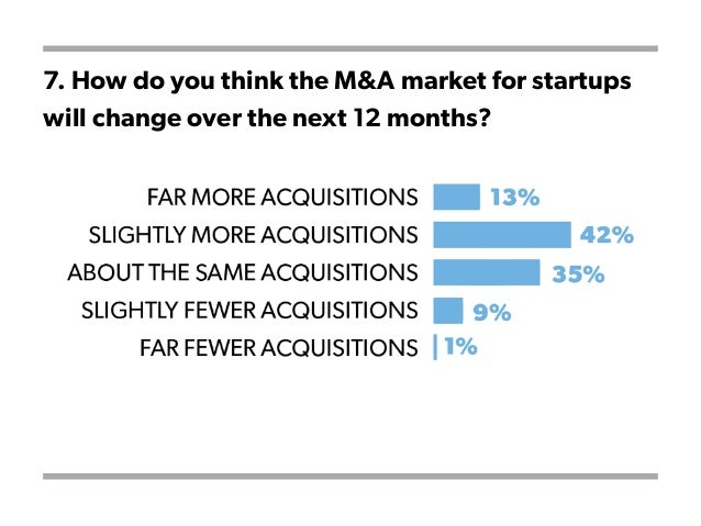 7. How do you think the M&A market for startups will change over the next 12 months?