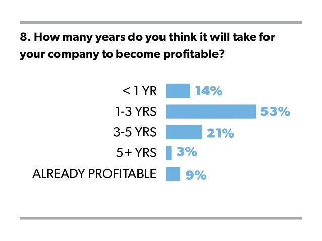 8. How many years do you think it will take for your company to become profitable?